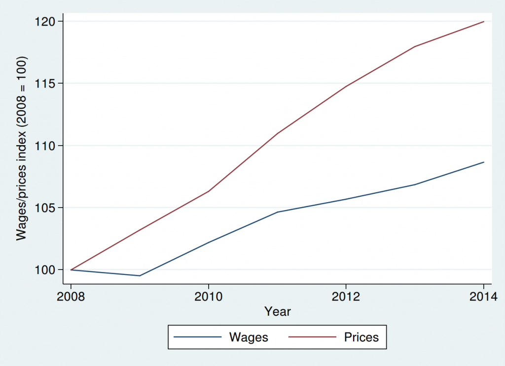 Wages and prices